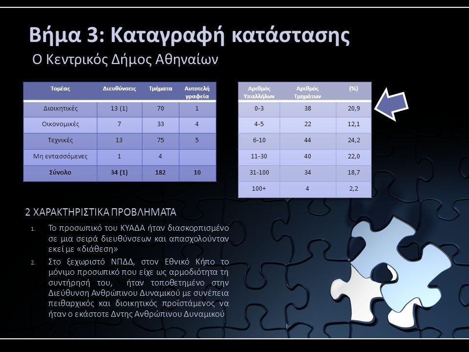 Βήμα 3: Καταγραφή κατάστασης Ο Κεντρικός Δήμος Αθηναίων 2 ΧΑΡΑΚΤΗΡΙΣΤΙΚΑ ΠΡΟΒΛΗΜΑΤΑ 1.