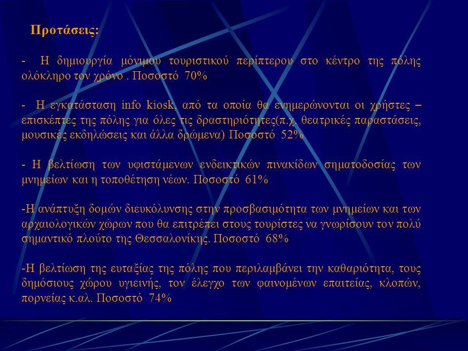 Προτάσεις: - Η δημιουργία μόνιμου τουριστικού περίπτερου στο κέντρο της πόλης ολόκληρο τον χρόνο. Ποσοστό 70% - Η εγκατάσταση info kiosk, από τα οποία