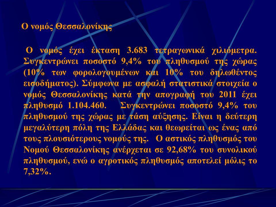 Ο νομός Θεσσαλονίκης Ο νομός έχει έκταση 3.683 τετραγωνικά χιλιόμετρα. Συγκεντρώνει ποσοστό 9,4% του πληθυσμού της χώρας (10% των φορολογουμένων και 1