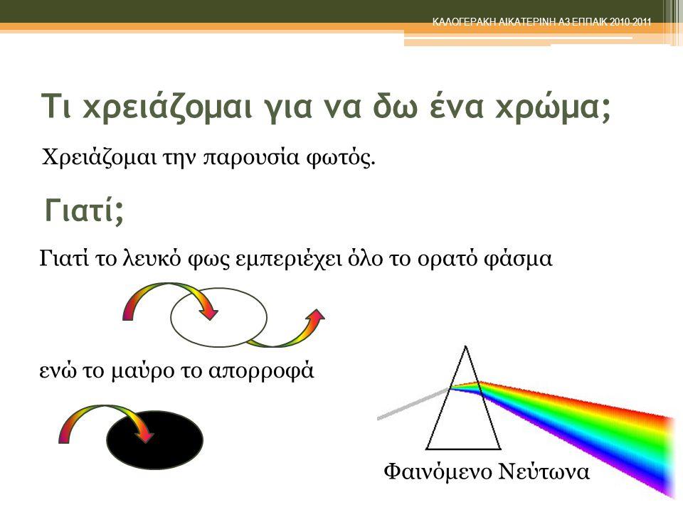 Στο μάθημα αναφέραμε μόνο 7 χρώματα.Στην πραγματικότητα έχουμε εκατομμύρια χρώματα.
