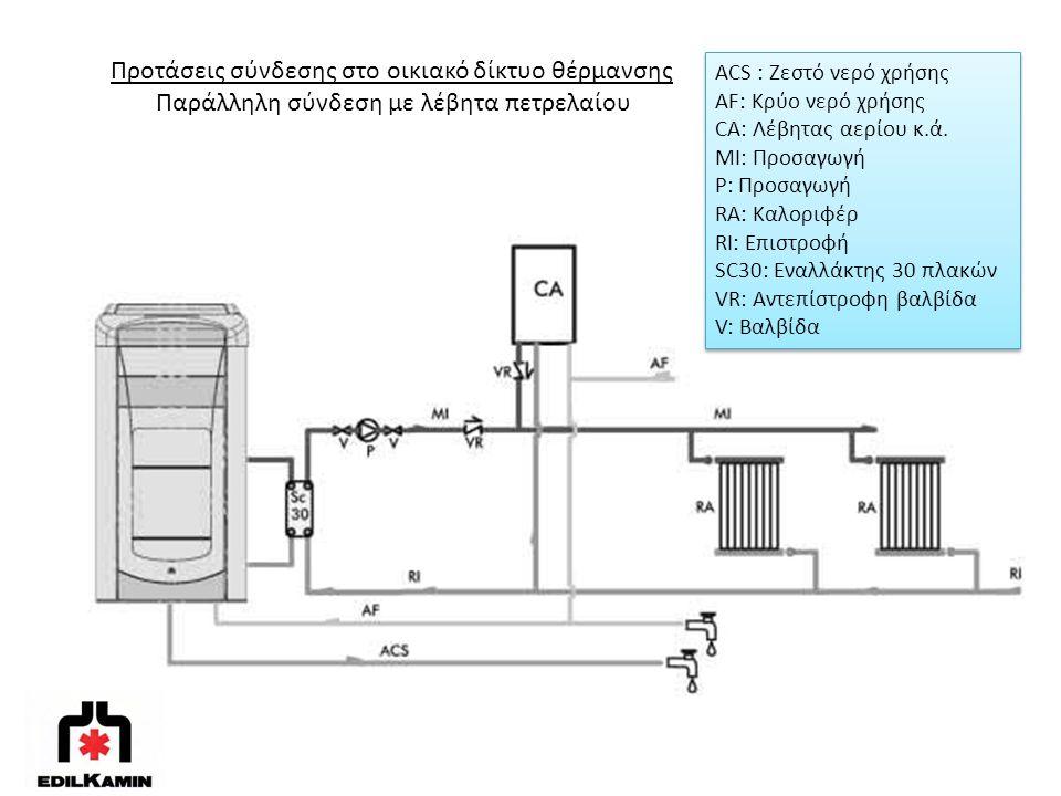 Προτάσεις σύνδεσης στο οικιακό δίκτυο θέρμανσης Παράλληλη σύνδεση με λέβητα πετρελαίου ACS : Ζεστό νερό χρήσης AF: Κρύο νερό χρήσης CA: Λέβητας αερίου