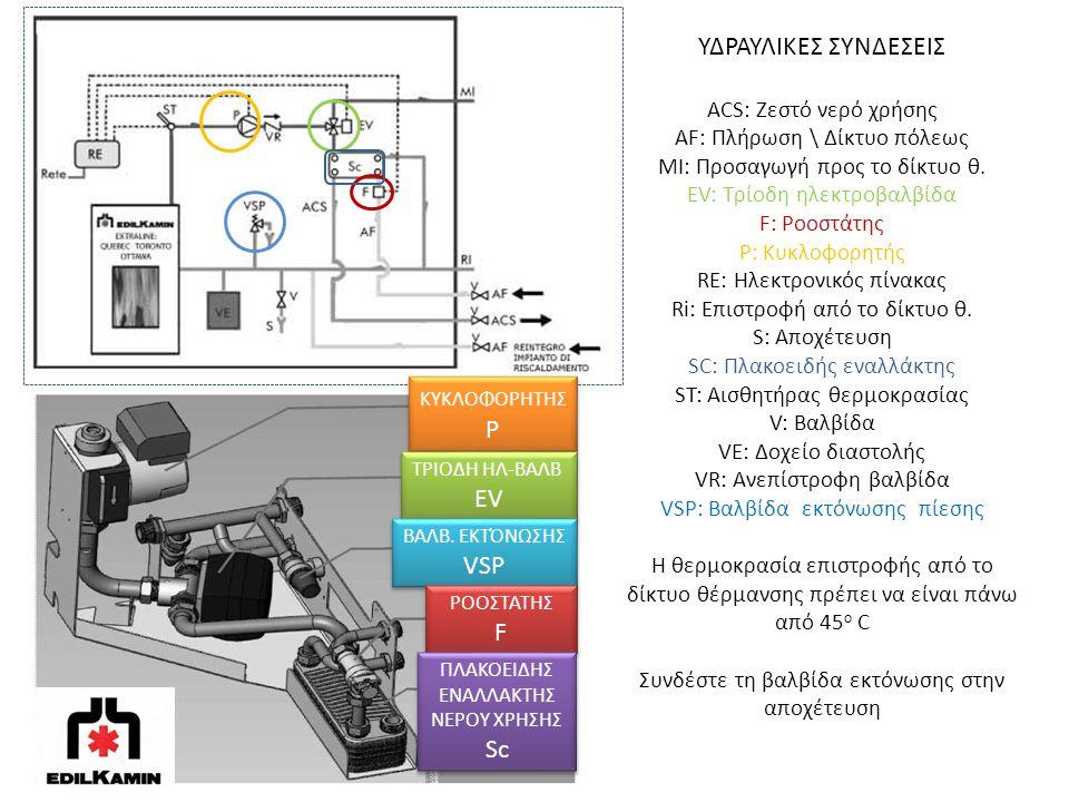 ΥΔΡΑΥΛΙΚΕΣ ΣΥΝΔΕΣΕΙΣ ACS: Ζεστό νερό χρήσης AF: Πλήρωση \ Δίκτυο πόλεως MI: Προσαγωγή προς το δίκτυο θ. EV: Τρίοδη ηλεκτροβαλβίδα F: Ροοστάτης P: Κυκλ