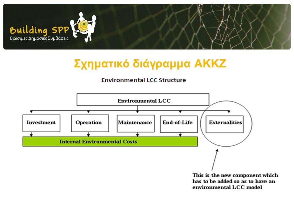 Σχηματικό διάγραμμα ΑΚΚΖ