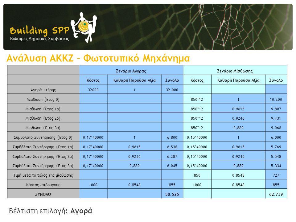 Ανάλυση ΑΚΚΖ – Φωτοτυπικό Μηχάνημα Σενάριο ΑγοράςΣενάριο Μίσθωσης ΚόστοςΚαθαρή Παρούσα ΑξίαΣύνολοΚόστοςΚαθαρή Παρούσα ΑξίαΣύνολο Αγορά κτήσης32000132.000 Μίσθωση (Έτος 0) 850*12110.200 Μίσθωση (Έτος 1ο) 850*120,96159.807 Μίσθωση (Έτος 2ο) 850*120,92469.431 Μίσθωση (Έτος 3ο) 850*120,8899.068 Συμβόλαιο Συντήρησης (Έτος 0)0,17*4000016.8000,15*4000016.000 Συμβόλαιο Συντήρησης (Έτος 1ο)0,17*400000,96156.5380,15*400000,96155.769 Συμβόλαιο Συντήρησης (Έτος 2ο)0,17*400000,92466.2870,15*400000,92465.548 Συμβόλαιο Συντήρησης (Έτος 3ο)0,17*400000,8896.0450,15*400000,8895.334 Τιμή μετά το τέλος της μίσθωσης 8500,8548727 Κόστος απόσυρσης10000,854885510000,8548855 ΣΥΝΟΛΟ 58.525 62.739 Βέλτιστη επιλογή: Αγορά