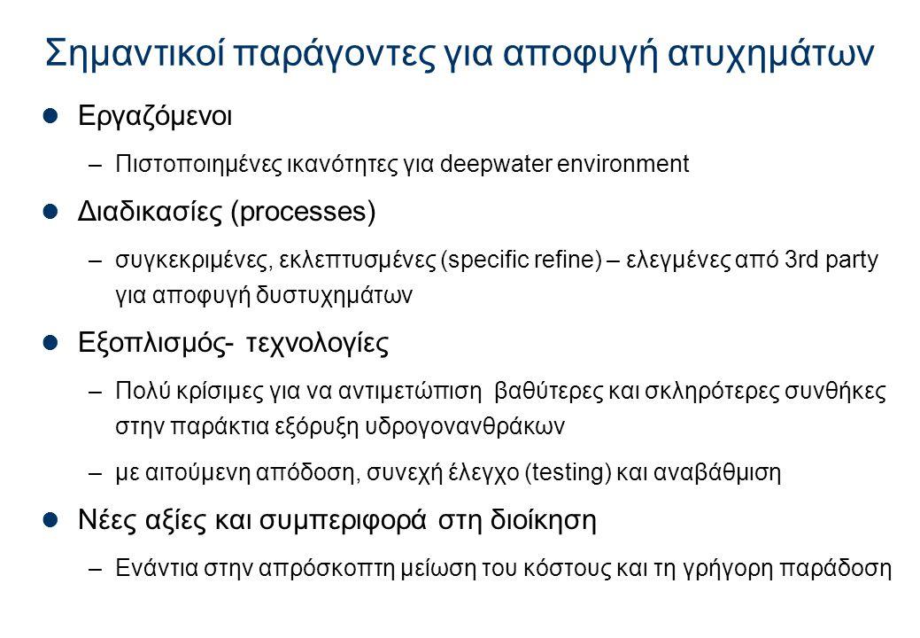 Σημαντικοί παράγοντες για αποφυγή ατυχημάτων  Εργαζόμενοι –Πιστοποιημένες ικανότητες για deepwater environment  Διαδικασίες (processes) –συγκεκριμέν