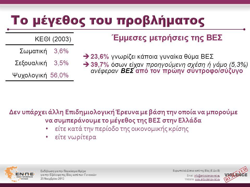 Ευρωπαϊκό Δίκτυο κατά της Βίας (Ε.Δ.κ.Β) Email: info@antiviolence-net.eu Website: www.antiviolence-net.eu Εκδήλωση για την Παγκόσμια Ημέρα για την Εξάλειψη της Βίας κατά των Γυναικών 25 Νοεμβρίου 2013 Ευρωπαϊκό Δίκτυο κατά της Βίας (Ε.Δ.κ.Β) Email: info@antiviolence-net.eu Website: www.antiviolence-net.eu Εκδήλωση για την Παγκόσμια Ημέρα για την Εξάλειψη της Βίας κατά των Γυναικών 25 Νοεμβρίου 2013 ΚΕΘΙ (2003) Σωματική 3,6% Σεξουαλική 3,5% Ψυχολογική56,0%  23,6% γνωρίζει κάποια γυναίκα θύμα ΒΕΣ  39,7% όσων είχαν προηγούμενη σχέση ή γάμο (5,3%) ανέφεραν ΒΕΣ από τον πρώην σύντροφο/σύζυγο Έμμεσες μετρήσεις της ΒΕΣ Δεν υπάρχει άλλη Επιδημιολογική Έρευνα με βάση την οποία να μπορούμε να συμπεράνουμε το μέγεθος της ΒΕΣ στην Ελλάδα • είτε κατά την περίοδο της οικονομικής κρίσης • είτε νωρίτερα
