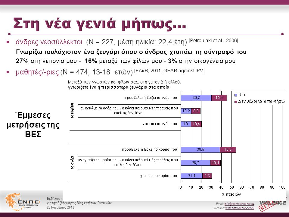 Ευρωπαϊκό Δίκτυο κατά της Βίας (Ε.Δ.κ.Β) Email: info@antiviolence-net.eu Website: www.antiviolence-net.eu Εκδήλωση για την Παγκόσμια Ημέρα για την Εξάλειψη της Βίας κατά των Γυναικών 25 Νοεμβρίου 2013 Ευρωπαϊκό Δίκτυο κατά της Βίας (Ε.Δ.κ.Β) Email: info@antiviolence-net.eu Website: www.antiviolence-net.eu Εκδήλωση για την Παγκόσμια Ημέρα για την Εξάλειψη της Βίας κατά των Γυναικών 25 Νοεμβρίου 2013  άνδρες νεοσύλλεκτοι (Ν = 227, μέση ηλικία: 22,4 έτη) [Petroulaki et al., 2006]  μαθητές/-ριες (Ν = 474, 13-18 ετών) [ΕΔκΒ, 2011, GEAR against IPV] Γνωρίζω τουλάχιστον ένα ζευγάρι όπου ο άνδρας χτυπάει τη σύντροφό του 27% στη γειτονιά μου - 16% μεταξύ των φίλων μου - 3% στην οικογένειά μου Έμμεσες μετρήσεις της ΒΕΣ Μεταξύ των γνωστών και φίλων σας, στη γειτονιά ή αλλού, γνωρίζετε ένα ή περισσότερα ζευγάρια στα οποία
