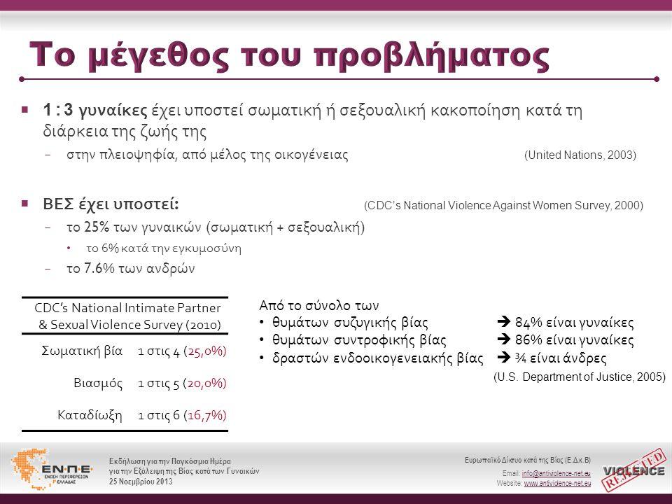 Ευρωπαϊκό Δίκτυο κατά της Βίας (Ε.Δ.κ.Β) Email: info@antiviolence-net.eu Website: www.antiviolence-net.eu Εκδήλωση για την Παγκόσμια Ημέρα για την Εξάλειψη της Βίας κατά των Γυναικών 25 Νοεμβρίου 2013 Ευρωπαϊκό Δίκτυο κατά της Βίας (Ε.Δ.κ.Β) Email: info@antiviolence-net.eu Website: www.antiviolence-net.eu Εκδήλωση για την Παγκόσμια Ημέρα για την Εξάλειψη της Βίας κατά των Γυναικών 25 Νοεμβρίου 2013  1 : 3 γυναίκες έχει υποστεί σωματική ή σεξουαλική κακοποίηση κατά τη διάρκεια της ζωής της − στην πλειοψηφία, από μέλος της οικογένειας (United Nations, 2003)  ΒΕΣ έχει υποστεί : (CDC's National Violence Against Women Survey, 2000) − το 25% των γυναικών ( σωματική + σεξουαλική ) • το 6% κατά την εγκυμοσύνη − το 7.6% των ανδρών CDC's National Intimate Partner & Sexual Violence Survey (2010) Σωματική βία1 στις 4 (25,0%) Βιασμός1 στις 5 (20,0%) Καταδίωξη1 στις 6 (16,7%) Από το σύνολο των • θυμάτων συζυγικής βίας  84% είναι γυναίκες • θυμάτων συντροφικής βίας  86% είναι γυναίκες • δραστών ενδοοικογενειακής βίας  ¾ είναι άνδρες (U.S.