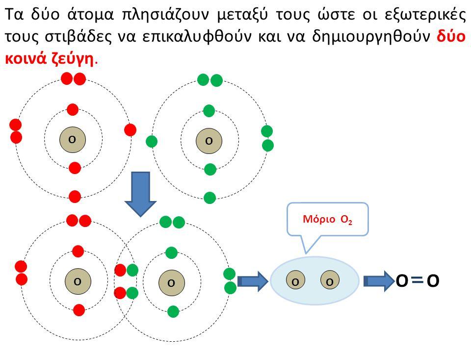 Τα δύο άτομα πλησιάζουν μεταξύ τους ώστε οι εξωτερικές τους στιβάδες να επικαλυφθούν και να δημιουργηθούν δύο κοινά ζεύγη. Ο Ο O O O O O O Μόριο Ο 2