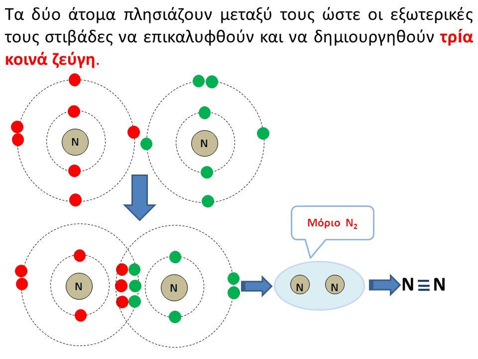 Τα δύο άτομα πλησιάζουν μεταξύ τους ώστε οι εξωτερικές τους στιβάδες να επικαλυφθούν και να δημιουργηθούν τρ ί α κοινά ζεύγη. Ν Ν Ν Ν Ν Ν Ν Ν Μόριο N