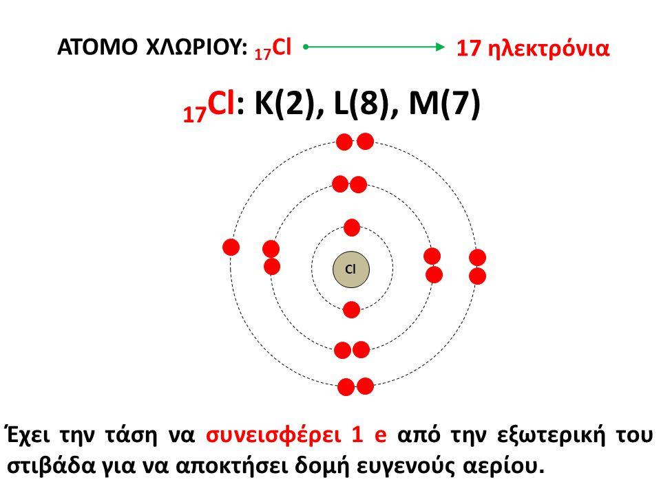 ΑΤΟΜΟ ΧΛΩΡΙΟΥ: 17 Cl 17 Cl: K(2), L(8), M(7) Έχει την τάση να συνεισφέρει 1 e από την εξωτερική του στιβάδα για να αποκτήσει δομή ευγενούς αερίου.