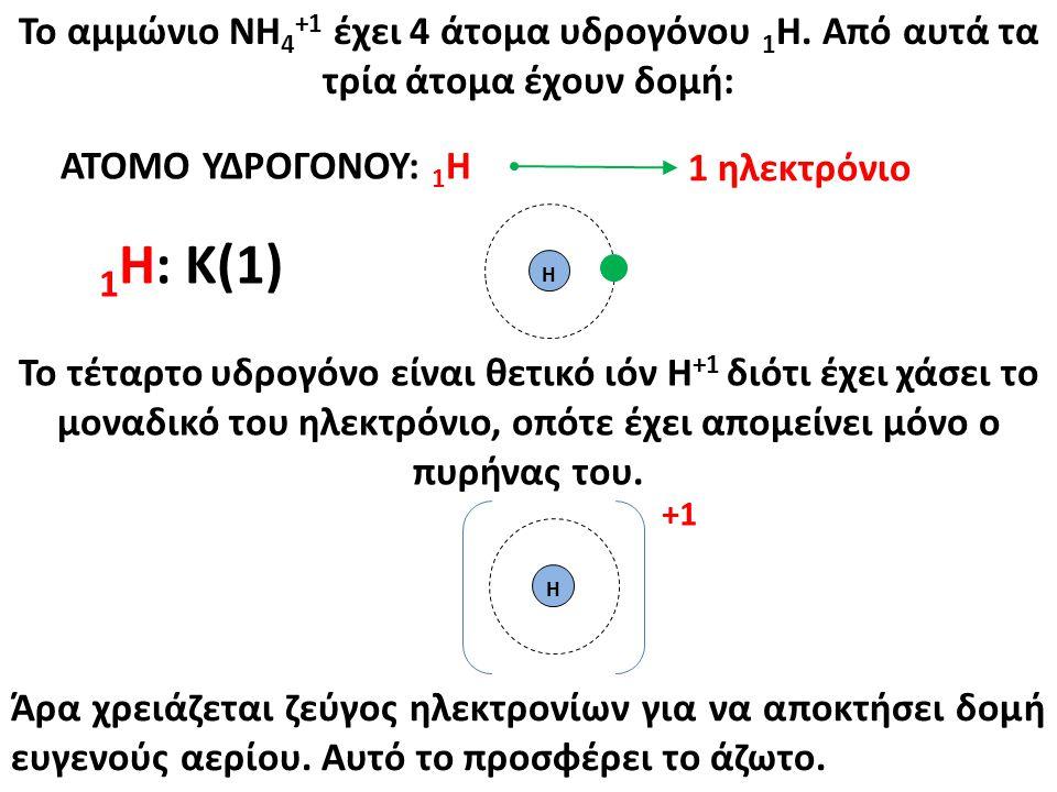 Το αμμώνιο ΝΗ 4 +1 έχει 4 άτομα υδρογόνου 1 Η. Από αυτά τα τρία άτομα έχουν δομή: ΑΤΟΜΟ ΥΔΡΟΓΟΝΟΥ: 1 Η 1 Η: K(1) Η Άρα χρειάζεται ζεύγος ηλεκτρονίων γ