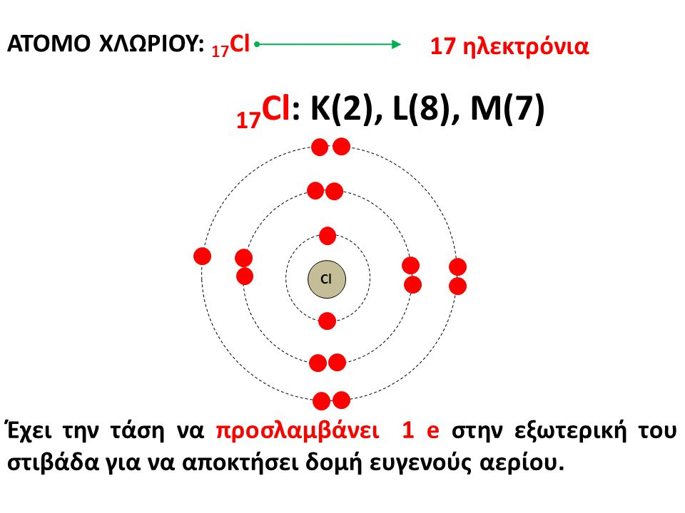 ΑΤΟΜΟ ΧΛΩΡΙΟΥ: 17 Cl 17 Cl: K(2), L(8), M(7) Έχει την τάση να προσλαμβάνει 1 e στην εξωτερική του στιβάδα για να αποκτήσει δομή ευγενούς αερίου. 17 ηλ