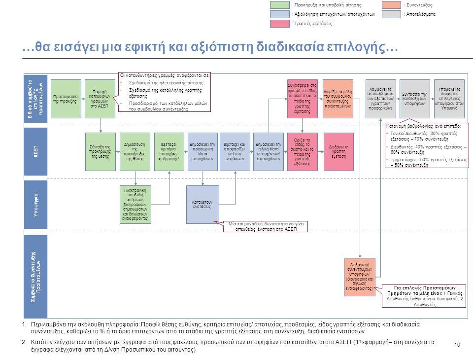 10 …θα εισάγει μια εφικτή και αξιόπιστη διαδικασία επιλογής… Ειδικό συμβούλιο επιλογής προϊσταμένων ΑΣΕΠ Συμβούλιο Συνέντευξης Προϊσταμένων Προετοιμασ