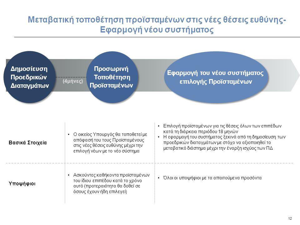 12 Μεταβατική τοποθέτηση προϊσταμένων στις νέες θέσεις ευθύνης- Εφαρμογή νέου συστήματος Προσωρινή Τοποθέτηση Προϊσταμένων Προσωρινή Τοποθέτηση Προϊστ