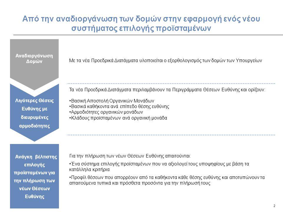 2 Από την αναδιοργάνωση των δομών στην εφαρμογή ενός νέου συστήματος επιλογής προϊσταμένων Ανάγκη βέλτιστης επιλογής προϊσταμένων για την πλήρωση των