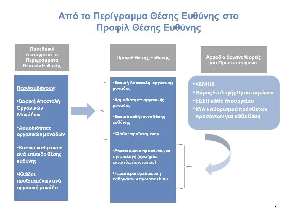 4 Πώς διαμορφώθηκε η πρόταση •Εμπειρογνώμονες ανθρωπίνου δυναμικού της Δημόσιας Διοίκησης από Γαλλία, Ολλανδία, Γερμανία, Ιρλανδία, Καναδά και Ελλάδα •Πανεπιστημιακούς •Εμπειρογνώμονες ανθρωπίνου δυναμικού του Ιδιωτικού Τομέα •Ελληνική νομοθεσία •Διεθνείς βέλτιστες πρακτικές •Εξέταση ειδικών περιπτώσεων από Γαλλία, Ολλανδία, Γερμανία, Ιρλανδία, Καναδά και Ελλάδα Αξίες: •Αξιοκρατία •Δικαιοσύνη, διαφάνεια, προσβασιμότητα, αντιπροσώπευση •Αποκλεισμός της πολιτικής κηδεμονίας/παρέμβασης Μέσα: •Ευρεία συμμετοχή ανεξάρτητων αρχών στην επιλογή προϊσταμένων •Εξειδικευμένη εκπαίδευση των μελών των οργάνων που εμπλέκονται στη διαδικασία επιλογής •Δομημένες συνεντεύξεις Μέθοδος: •Αξιολόγηση υποψηφίων σε σχέση με τις απαιτήσεις των θέσεων εργασίας •Έμφαση στα δυναμικά χαρακτηριστικά των υποψηφίων (ταλέντο, δυνατότητες, δεξιότητες, ικανότητες) έναντι των στατικών χαρακτηριστικών (τυπικά προσόντα) •Αξιολόγηση πολλαπλών σταδίων Δεδομένα - περιπτώσεις που εξετάστηκαν Κοινές Αρχές που αναγνωρίστηκαν κατά την εξέταση των περιπτώσεων και έχουν συμπεριληφθεί στην πρόταση Ποιον συμβουλευθήκαμε