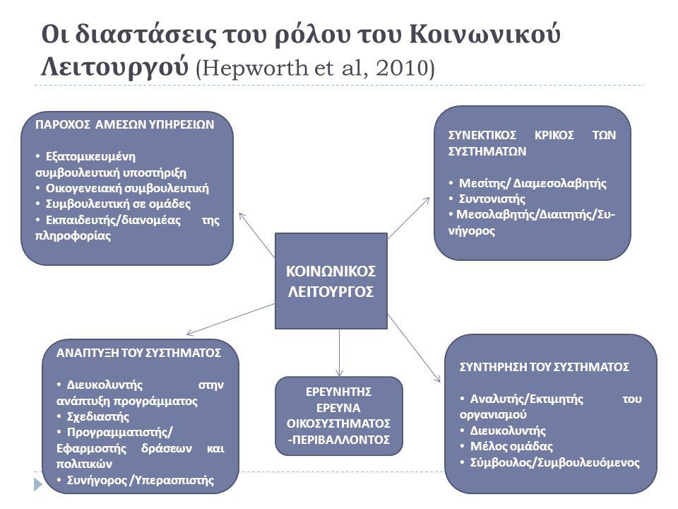 Οι διαστάσεις του ρόλου του Κοινωνικού Λειτουργού (Hepworth et al, 2010) ΚΟΙΝΩΝΙΚΟΣ ΛΕΙΤΟΥΡΓΟΣ ΠΑΡΟΧΟΣ ΑΜΕΣΩΝ ΥΠΗΡΕΣΙΩΝ • Εξατομικευμένη συμβουλευτική