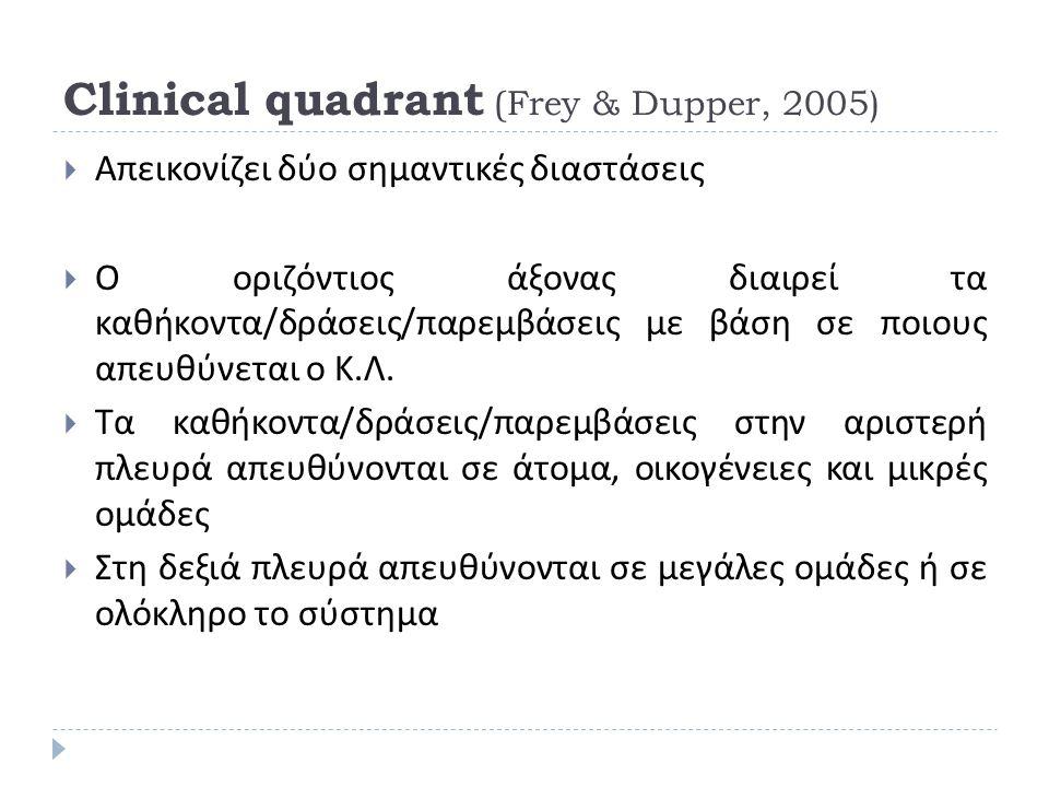Clinical quadrant (Frey & Dupper, 2005)  Απεικονίζει δύο σημαντικές διαστάσεις  Ο οριζόντιος άξονας διαιρεί τα καθήκοντα / δράσεις / παρεμβάσεις με