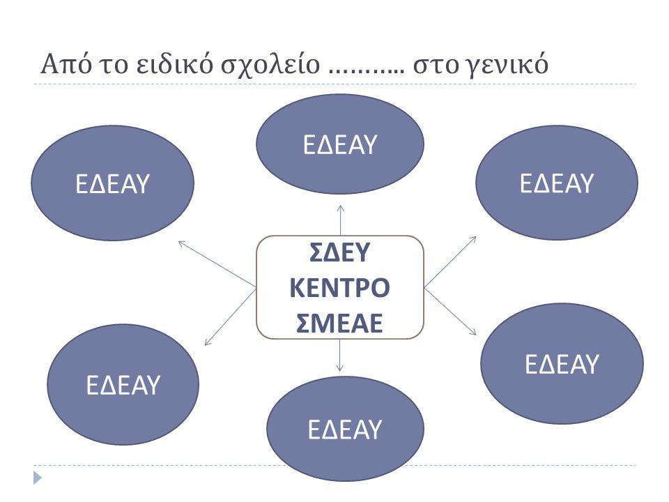 Ειδική Διαγνωστική Επιτροπή Αξιολόγησης και Υποστήριξης  Καινοτόμος θεσμός του εκπαιδευτικού μας συστήματος  Κανονισμός Λειτουργίας ΚΥΑ 17812/ Γ 6 /12-2-2014 ( ΦΕΚ 315/ τ.