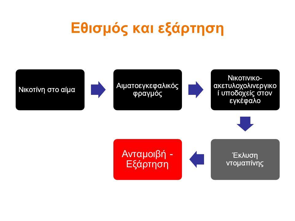 Νικοτίνη στο αίμα Αιματοεγκεφαλικός φραγμός Νικοτινικο- ακετυλοχολινεργικο ί υποδοχείς στον εγκέφαλο Έκλυση ντομαπίνης Ανταμοιβή - Εξάρτηση Εθισμός και εξάρτηση