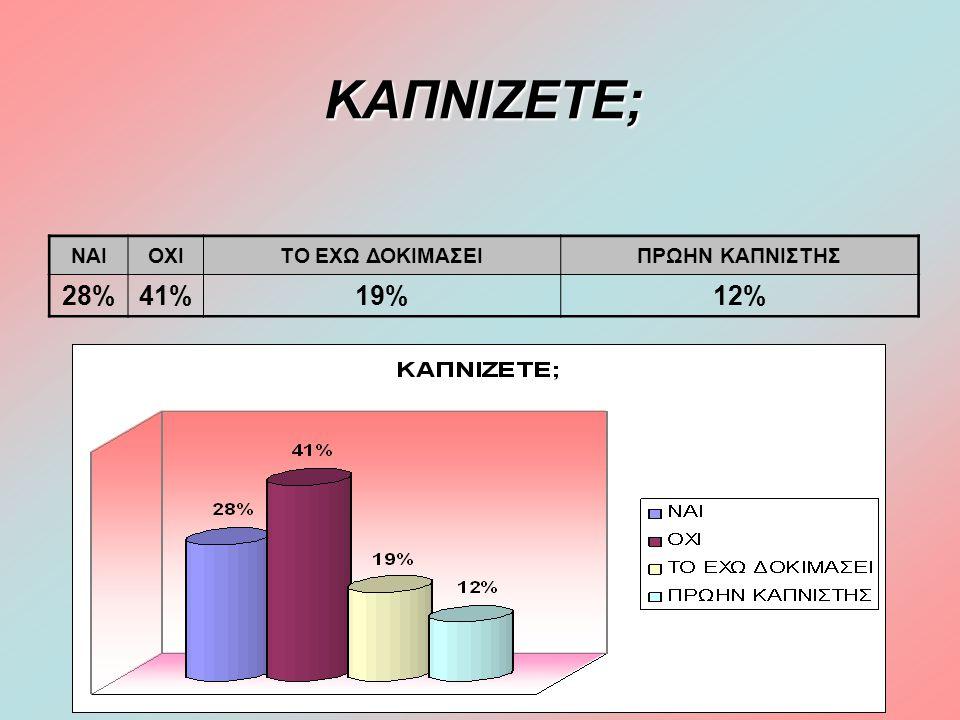 ΚΑΠΝΙΖΕΤΕ; ΝΑΙΟΧΙΤΟ ΕΧΩ ΔΟΚΙΜΑΣΕΙΠΡΩΗΝ ΚΑΠΝΙΣΤΗΣ 28%41%19%12%