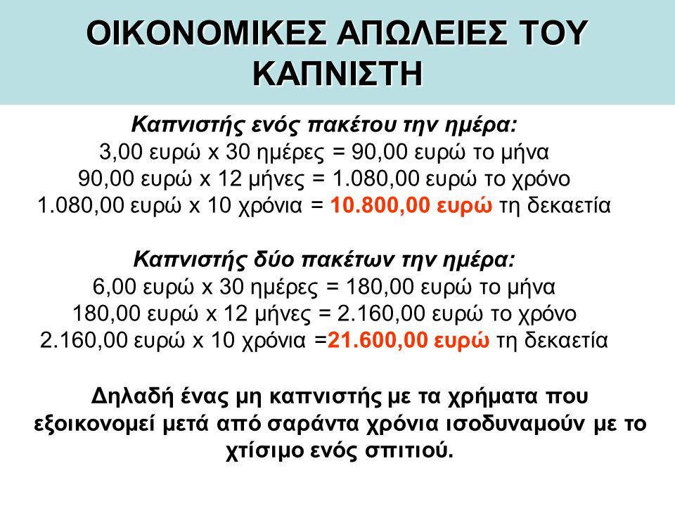 ΟΙΚΟΝΟΜΙΚΕΣ ΑΠΩΛΕΙΕΣ ΤΟΥ ΚΑΠΝΙΣΤΗ Καπνιστής ενός πακέτου την ημέρα: 3,00 ευρώ x 30 ημέρες = 90,00 ευρώ το μήνα 90,00 ευρώ x 12 μήνες = 1.080,00 ευρώ το χρόνο 1.080,00 ευρώ x 10 χρόνια = 10.800,00 ευρώ τη δεκαετία Καπνιστής δύο πακέτων την ημέρα: 6,00 ευρώ x 30 ημέρες = 180,00 ευρώ το μήνα 180,00 ευρώ x 12 μήνες = 2.160,00 ευρώ το χρόνο 2.160,00 ευρώ x 10 χρόνια =21.600,00 ευρώ τη δεκαετία Δηλαδή ένας μη καπνιστής με τα χρήματα που εξοικονομεί μετά από σαράντα χρόνια ισοδυναμούν με το χτίσιμο ενός σπιτιού.