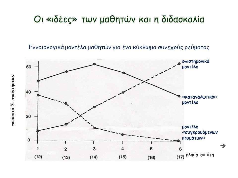 Οι «ιδέες» των μαθητών και η διδασκαλία Εννοιολογικά μοντέλα μαθητών για ένα κύκλωμα συνεχούς ρεύματος ηλικία σε έτη ποσοστό % απαντήσεων επιστημονικό μοντέλο «καταναλωτικό» μοντέλο μοντέλο «συγκρουόμενων ρευμάτων» 