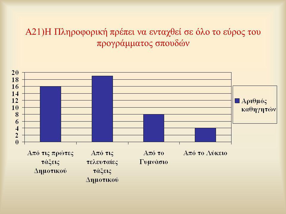 A21)Η Πληροφορική πρέπει να ενταχθεί σε όλο το εύρος του προγράμματος σπουδών