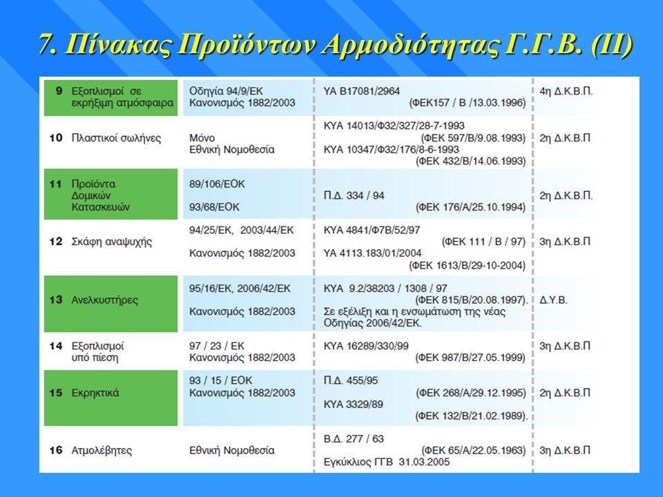 7. Πίνακας Προϊόντων Αρμοδιότητας Γ.Γ.Β. (ΙΙ)