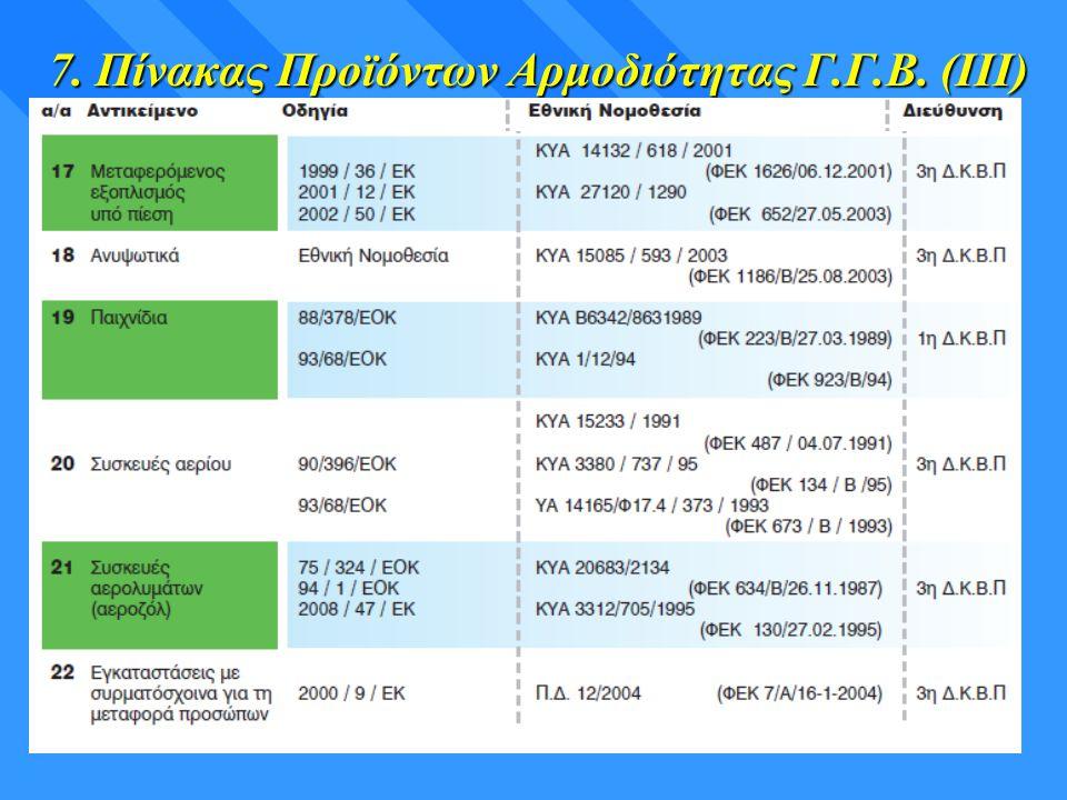 7. Πίνακας Προϊόντων Αρμοδιότητας Γ.Γ.Β. (ΙΙΙ)