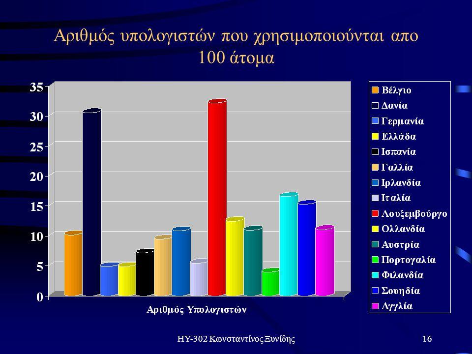 ΗΥ-302 Κωνσταντίνος Ξυνίδης16 Αριθμός υπολογιστών που χρησιμοποιούνται απο 100 άτομα