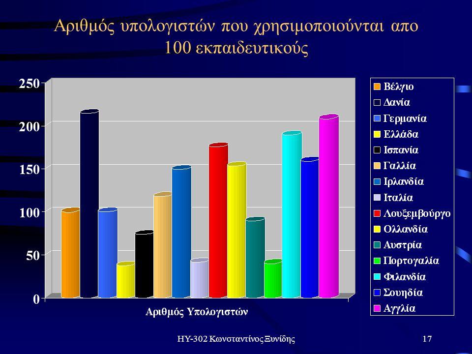 ΗΥ-302 Κωνσταντίνος Ξυνίδης17 Αριθμός υπολογιστών που χρησιμοποιούνται απο 100 εκπαιδευτικούς