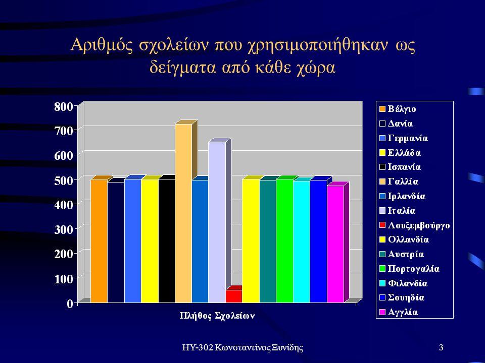 ΗΥ-302 Κωνσταντίνος Ξυνίδης3 Αριθμός σχολείων που χρησιμοποιήθηκαν ως δείγματα από κάθε χώρα