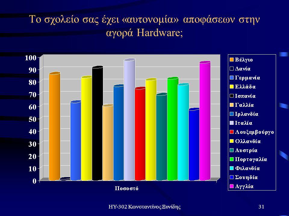 ΗΥ-302 Κωνσταντίνος Ξυνίδης31 Το σχολείο σας έχει «αυτονομία» αποφάσεων στην αγορά Hardware;