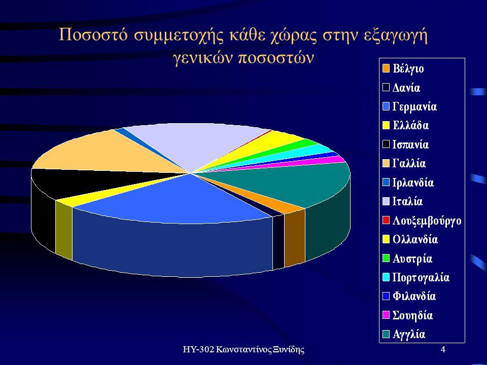 ΗΥ-302 Κωνσταντίνος Ξυνίδης25 Τι ποσοστό των υπολογιστών είναι συνδεδεμένοι στο διαδίκτυο;