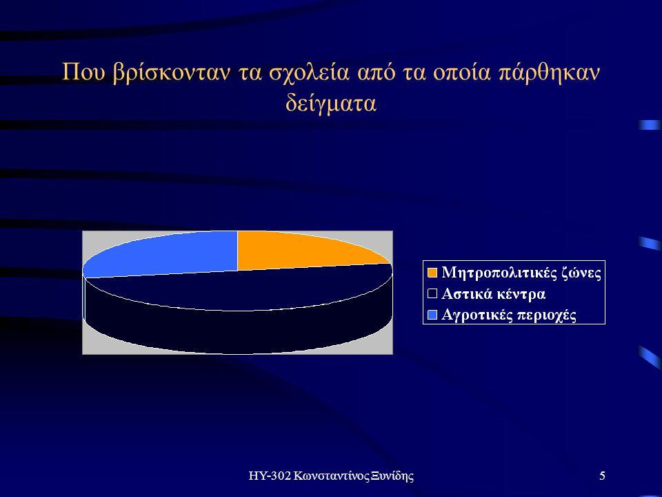 ΗΥ-302 Κωνσταντίνος Ξυνίδης5 Που βρίσκονταν τα σχολεία από τα οποία πάρθηκαν δείγματα