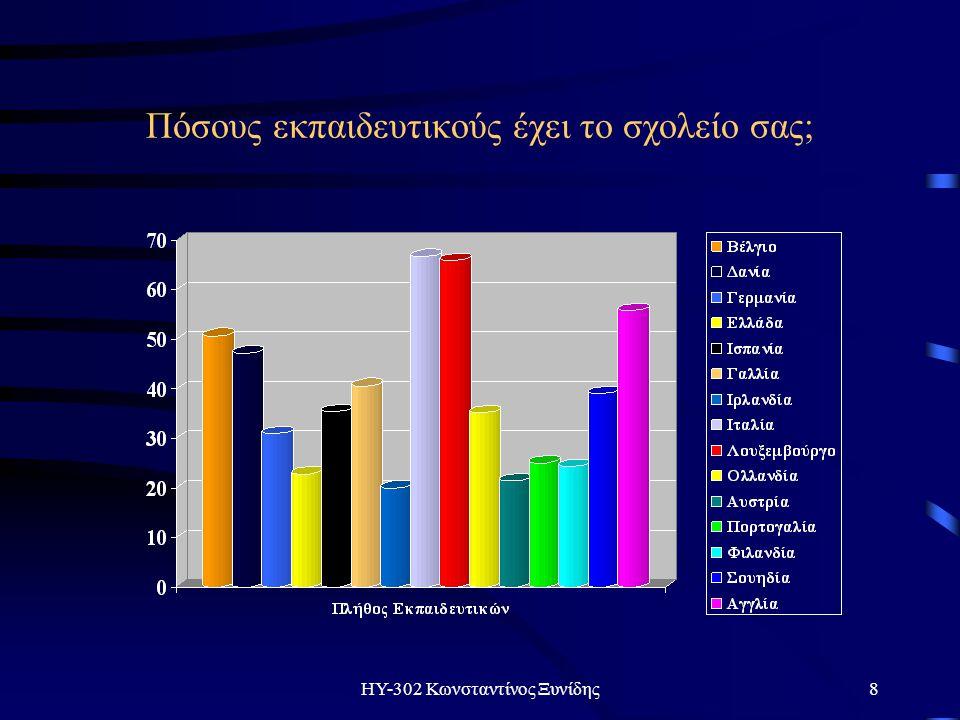 ΗΥ-302 Κωνσταντίνος Ξυνίδης19 Ποιό ποσοστό υπολογιστών έχει δωρηθεί απο ιδιωτικές πηγές;