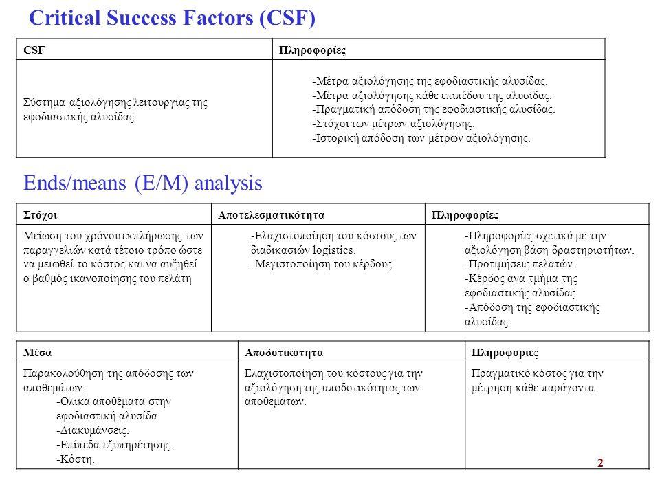 2 CSFΠληροφορίες Σύστημα αξιολόγησης λειτουργίας της εφοδιαστικής αλυσίδας -Μέτρα αξιολόγησης της εφοδιαστικής αλυσίδας. -Μέτρα αξιολόγησης κάθε επιπέ