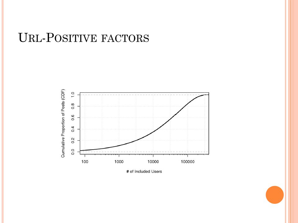 U RL -P OSITIVE FACTORS