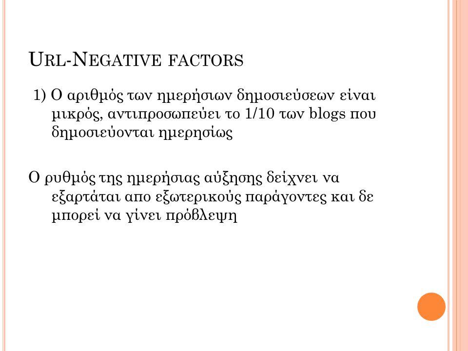 U RL -N EGATIVE FACTORS 1) Ο αριθμός των ημερήσιων δημοσιεύσεων είναι μικρός, αντιπροσωπεύει το 1/10 των blogs που δημοσιεύονται ημερησίως Ο ρυθμός της ημερήσιας αύξησης δείχνει να εξαρτάται απο εξωτερικούς παράγοντες και δε μπορεί να γίνει πρόβλεψη
