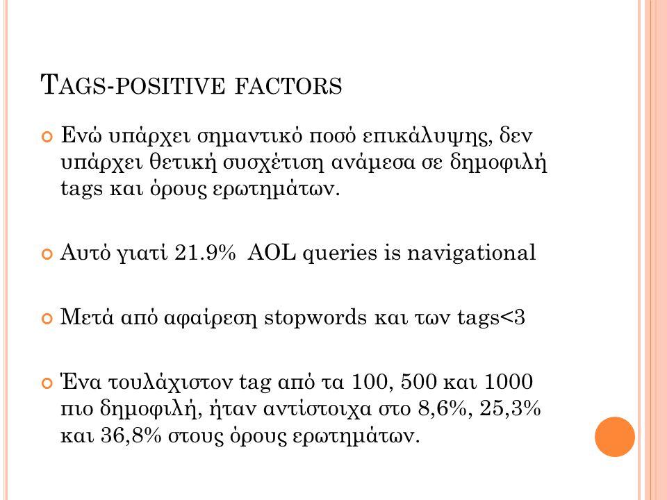 Ενώ υπάρχει σημαντικό ποσό επικάλυψης, δεν υπάρχει θετική συσχέτιση ανάμεσα σε δημοφιλή tags και όρους ερωτημάτων.