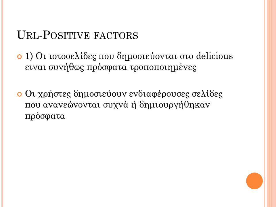 U RL -P OSITIVE FACTORS 1) Οι ιστοσελίδες που δημοσιεύονται στο delicious ειναι συνήθως πρόσφατα τροποποιημένες Οι χρήστες δημοσιεύουν ενδιαφέρουσες σελίδες που ανανεώνονται συχνά ή δημιουργήθηκαν πρόσφατα