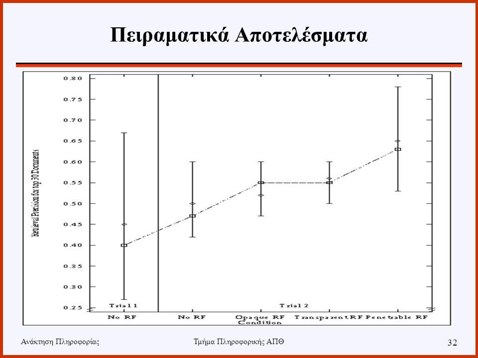 Ανάκτηση ΠληροφορίαςΤμήμα Πληροφορικής ΑΠΘ 32 Πειραματικά Αποτελέσματα