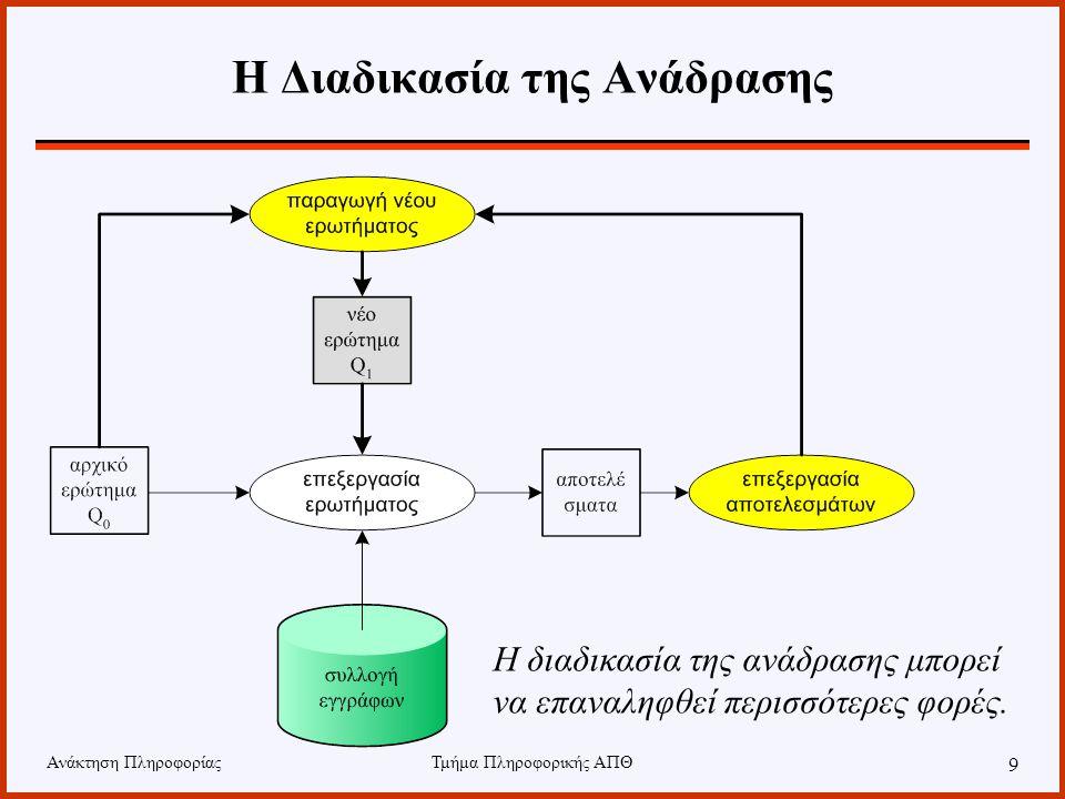 Ανάκτηση ΠληροφορίαςΤμήμα Πληροφορικής ΑΠΘ 20 Ανάδραση στο Διανυσματικό Μοντέλο 040800 124001 201104 6370-3 040800 248002 8044016 αρχικό ερώτημα θετική ανάδραση αρνητική ανάδραση (+) (-) νέο ερώτημα Συνήθως,  < 