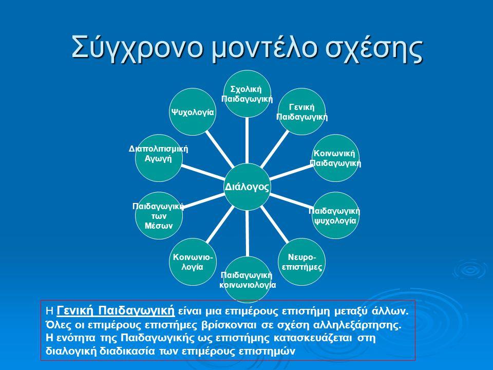 Σύγχρονο μοντέλο σχέσης Διάλογος Σχολική Παιδαγωγική Γενική Παιδαγωγική Κοινωνική Παιδαγωγική ψυχολογία Νευρο- επιστήμες Παιδαγωγική κοινωνιολογία Κοινωνιο- λογία Παιδαγωγική των Μέσων Διαπολιτισμική ΑγωγήΨυχολογία Η Γενική Παιδαγωγική είναι μια επιμέρους επιστήμη μεταξύ άλλων.