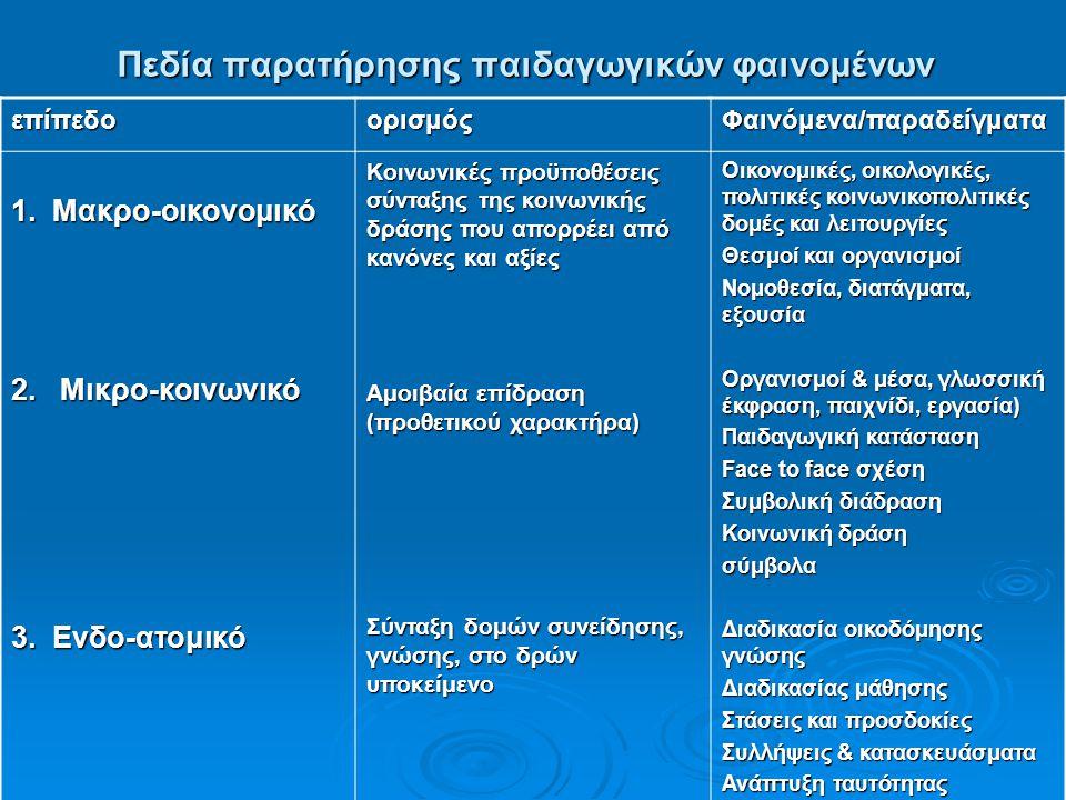 Πεδία παρατήρησης παιδαγωγικών φαινομένων επίπεδοορισμόςΦαινόμενα/παραδείγματα 1. Μακρο-οικονομικό 2. Μικρο-κοινωνικό 3. Ενδο-ατομικό Κοινωνικές προϋπ