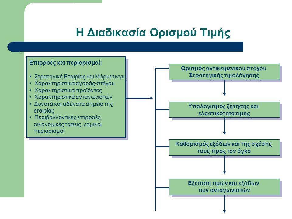 Υπολογισμός της Ζήτησης (συνέχεια)  Σχέση ελαστικότητας ζήτησης με τα συνολικά έσοδα της επιχείρησης ΕΛΑΣΤΙΚΗ ΖΗΤΗΣΗ ΑΝΕΛΑΣΤΙΚΗ ΖΗΤΗΣΗ ΜΟΝΑΔΙΑΙΑ ΕΛΑΣΤΙΚΟΤΗΤΑ Μείωση της τιμής του προϊόντος Αύξηση του συνολικού εσόδου Μείωση του συνολικού εσόδου Αμετάβλητο το συνολικό έσοδο Αύξηση της τιμής του προιόντος Μείωση του συνολικού εσόδου Αύξηση του συνολικού εσόδου Αμετάβλητο το συνολικό έσοδο