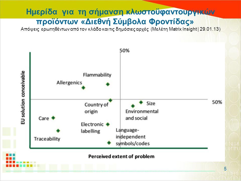 Ημερίδα για τη σήμανση κλωστοϋφαντουργικών προϊόντων «Διεθνή Σύμβολα Φροντίδας» Απόψεις ερωτηθέντων από τον κλάδο και τις δημόσιες αρχές (Μελέτη Matri