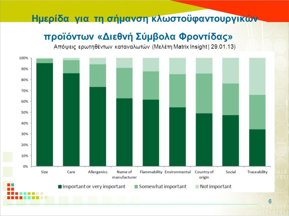 Ημερίδα για τη σήμανση κλωστοϋφαντουργικών προϊόντων «Διεθνή Σύμβολα Φροντίδας» Απόψεις ερωτηθέντων καταναλωτών (Μελέτη Matrix Insight | 29.01.13) 6